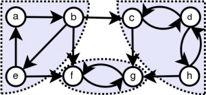 Graph: Strongly Connect Components
